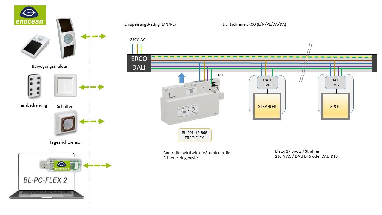 Beispiel BL-201-12-868 ERCO FLEX V1 EnOcean-DALI-Controller DEUTA Controls
