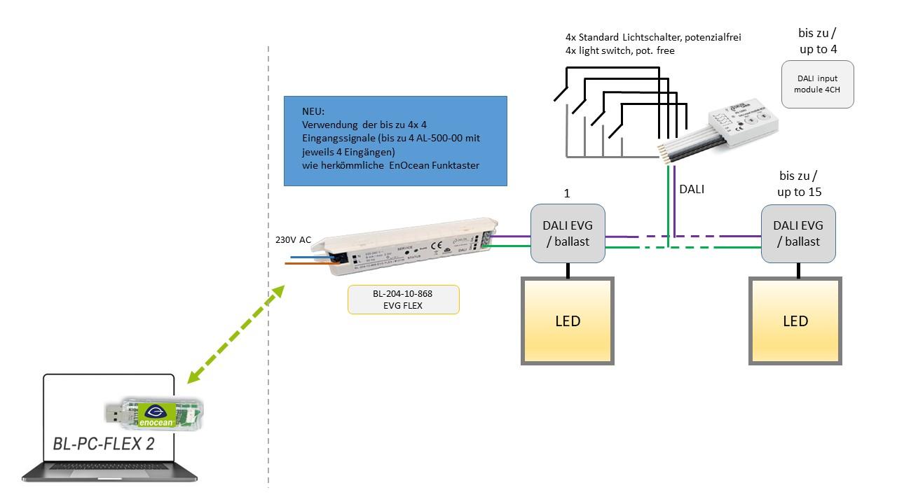 Beispiel_BL_204_10_868_EVG_FLEX_AL_500_00_intern_01 DEUTA Controls