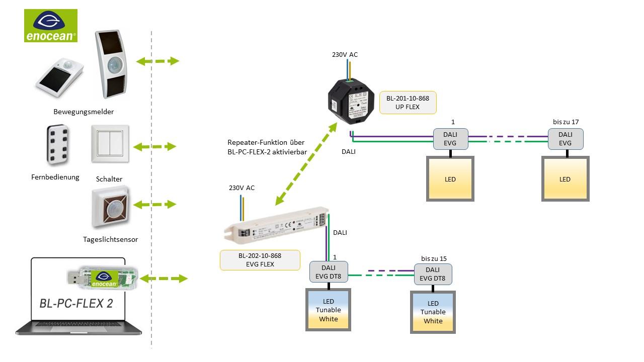 BL-201-10-868 UP FLEX BL-PC-FLEX-2 DEUTA Controls EnOcean DALI Controller