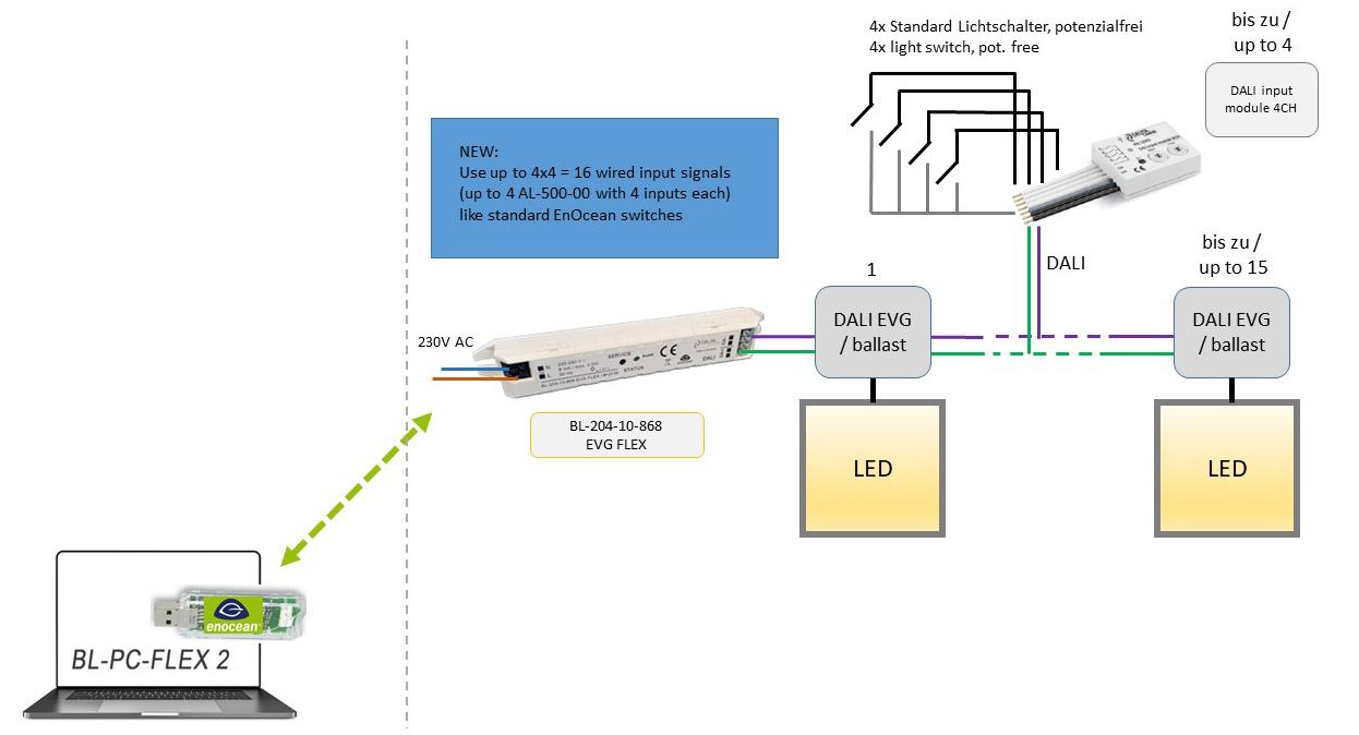 BL-204-10-868 EVG FLEX AL-500-00 DALI DEUTA Controls