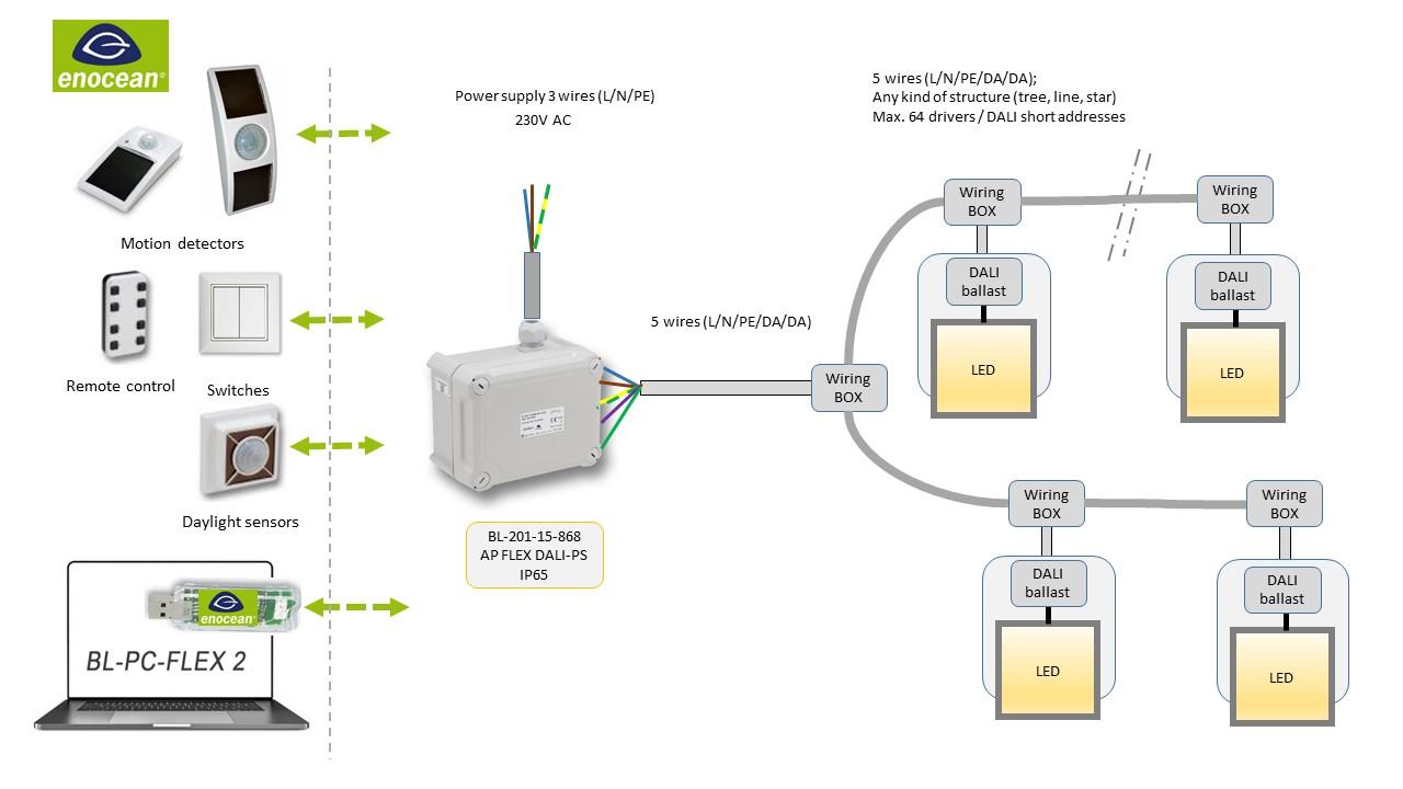 11301 BL-201-15-868 AP FLEX DALI-PS IP65 V1