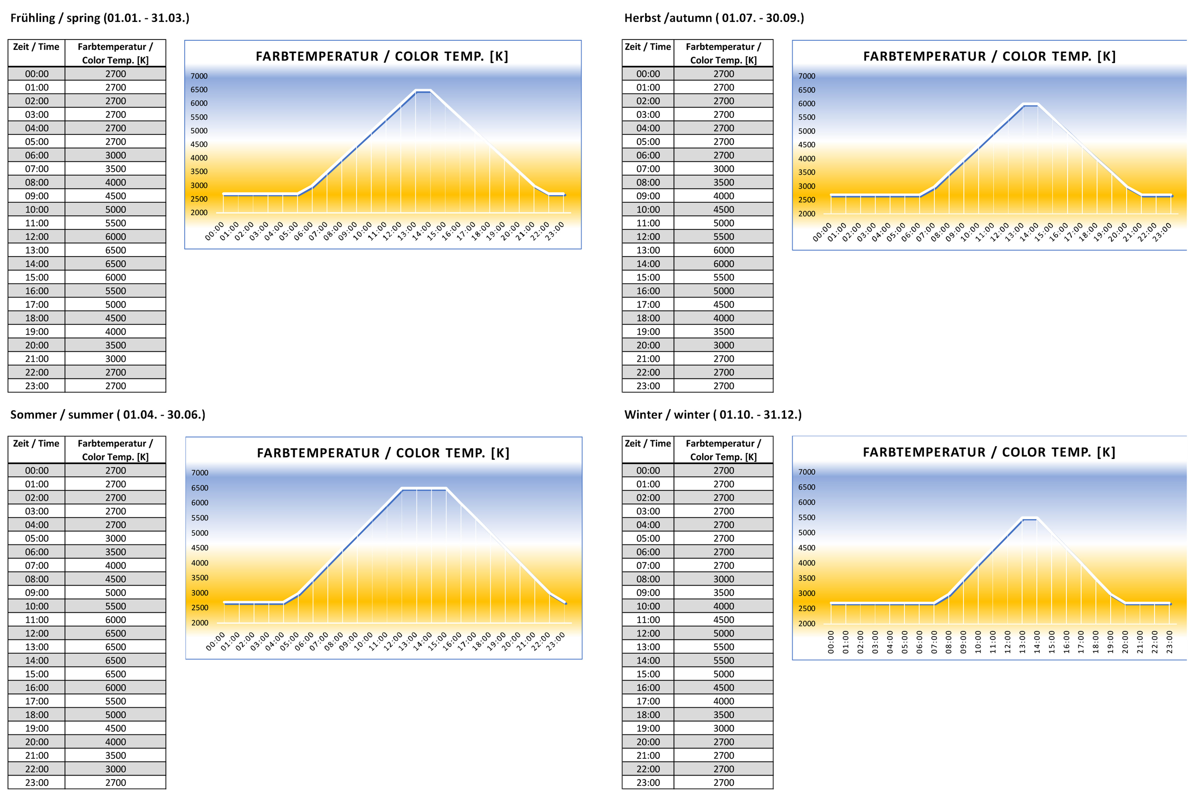 TUNABLE WHITE and HCL service package 1_color_tables_2020_05_26.