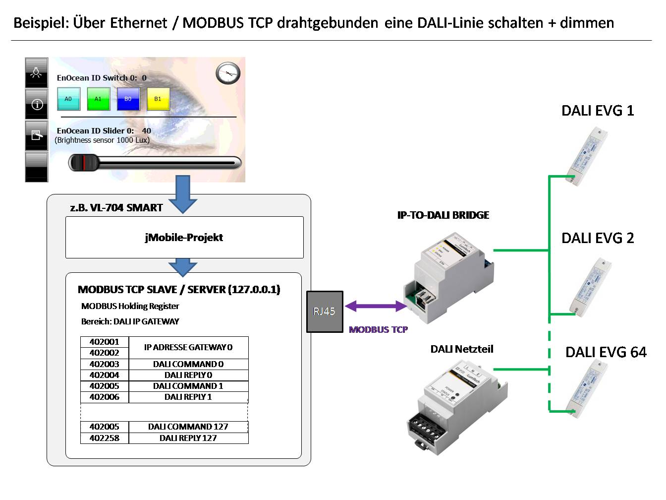 IP DALI GATEWAY Deuta Controls GmbH