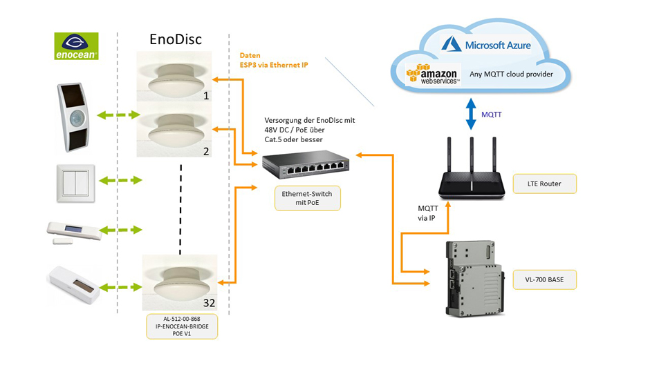 EnoDisc AL-512-00-868 IP-EnOcean-Bridge PoE V1 Slide 1