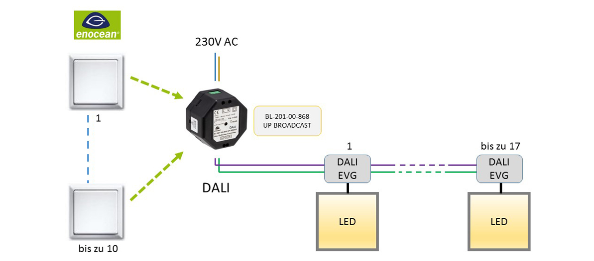 BL-201-00-868 UP BROADCAST EnOcean-DALI-Controller DEUTA Controls