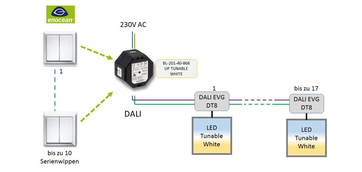 BL-201-40-868 UP TUNABLE WHITE EnOcean-DALI-Controller DEUTA Controls