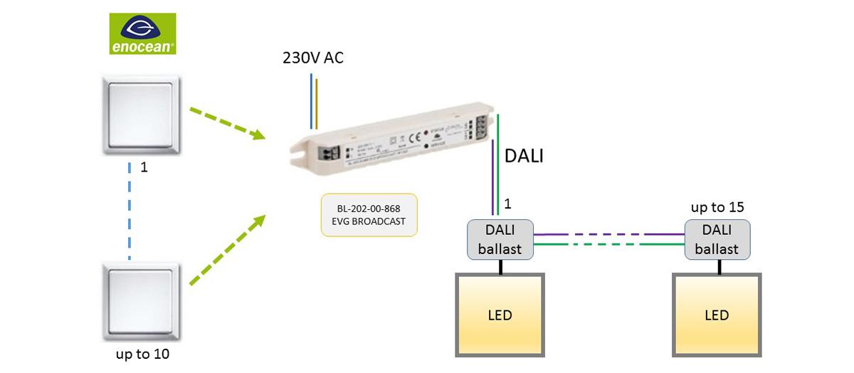 BL-202-00-868 EVG BROADCAST EnOcean-DALI-Controller DEUTA Controls