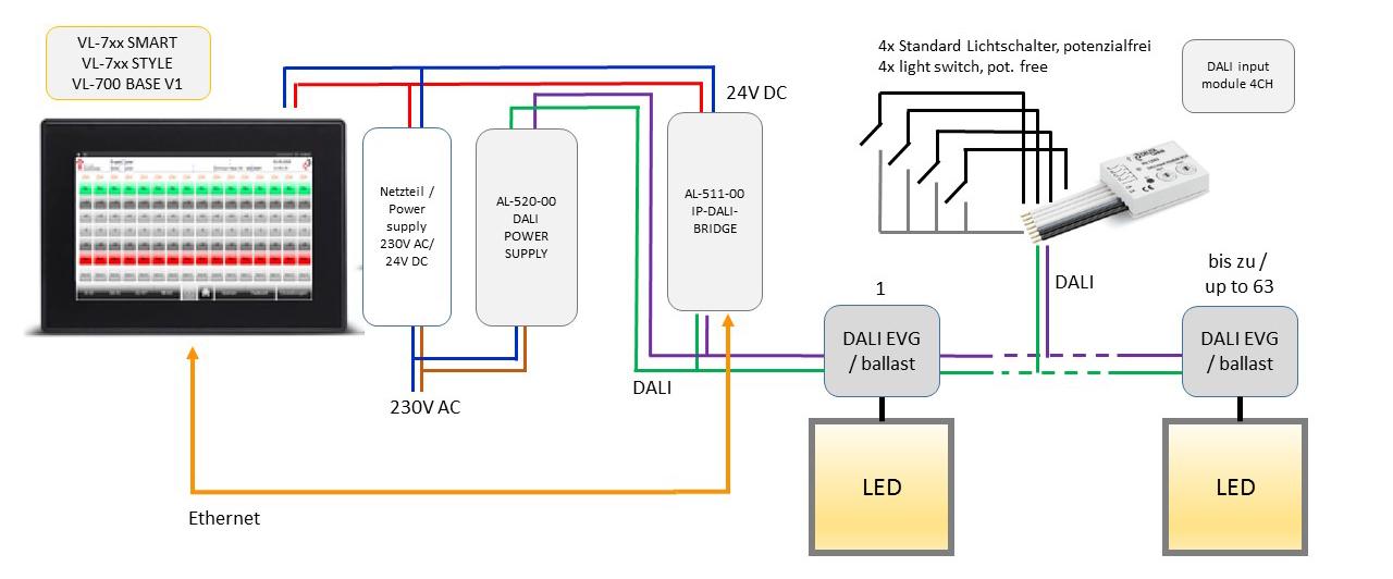 DALI input module 4CH DEUTA Controls GmbH