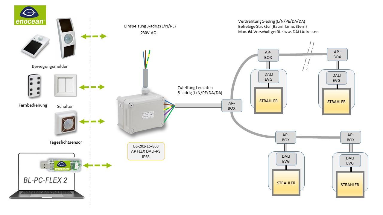 Beispiel BL-201-15-868 AP FLEX DALI-PS IP65 V1 EnOcean-DALI-Controller DEUTA Controls