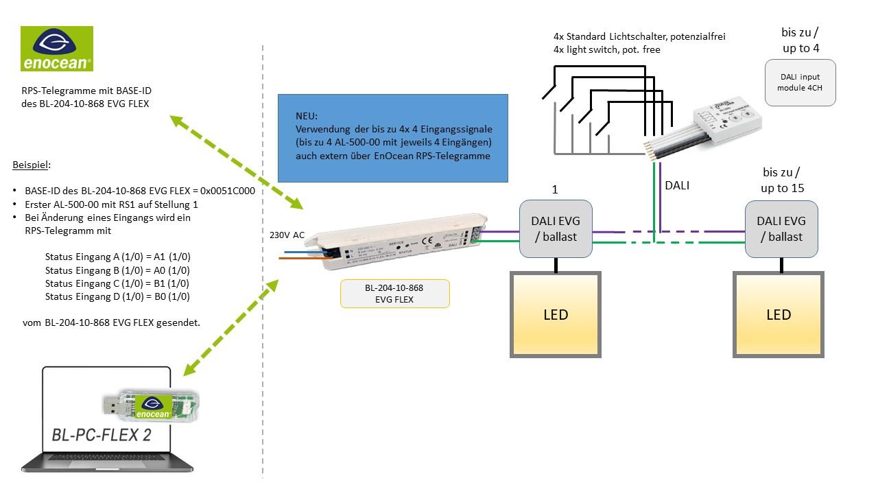 Beispiel_BL_204_10_868_EVG_FLEX_AL_500_00_extern_01 DEUTA Controls