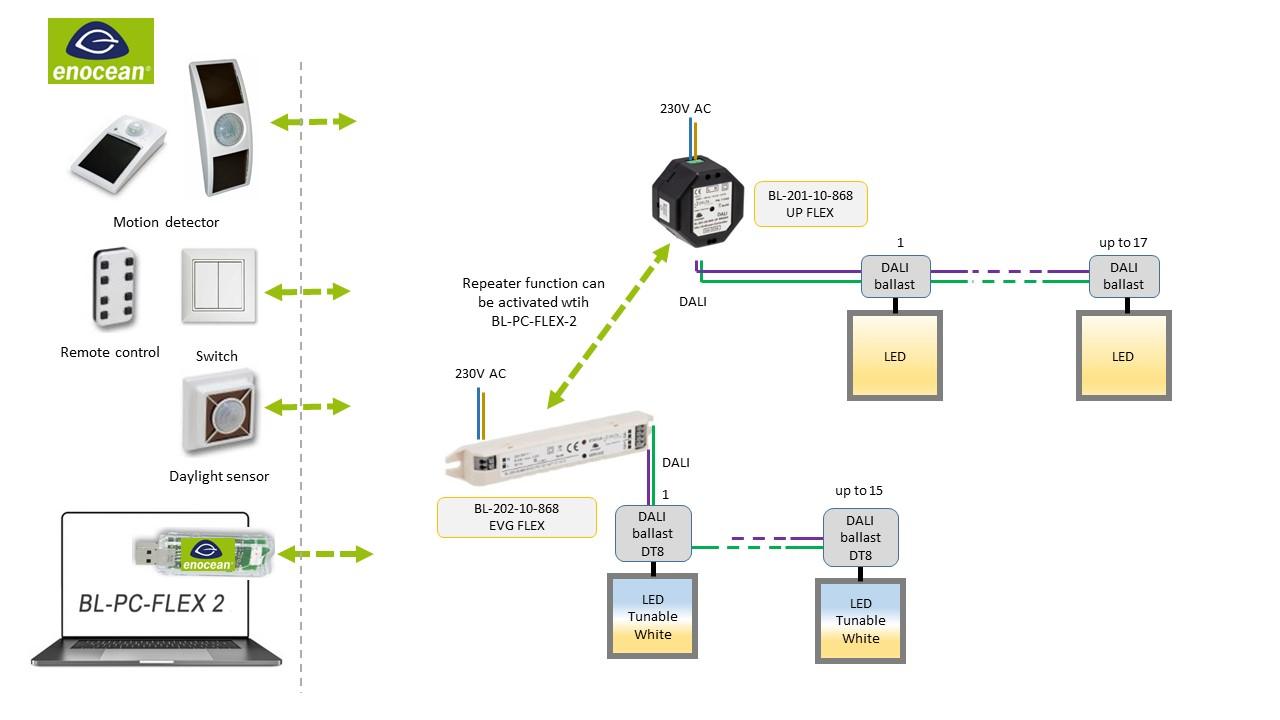 BL-201-10-868 EVG FLEX EnOcean-DALI-Controller DEUTA Controls