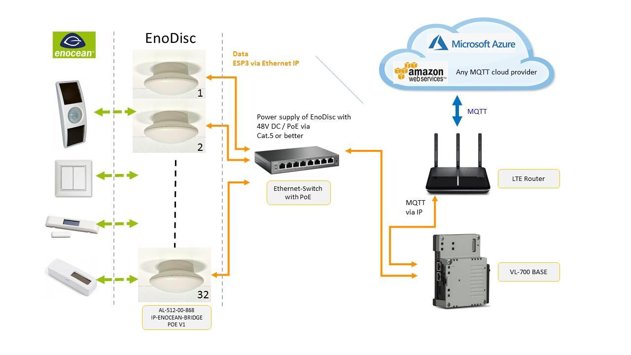 EnoDisc ECS DEUTA Controls GmbH