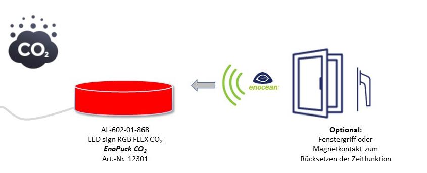 EnoPuck CO2 CO2 Ampel EnOcean DEUTA Controls co2ampel schule