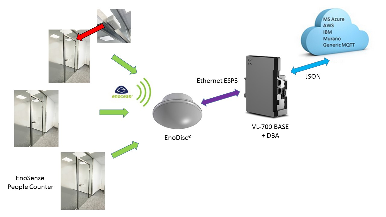 EnoSense People Counter V2 EnOcean DEUTA Controls GmbH